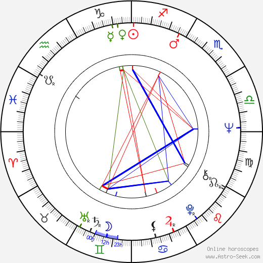 Jiřina Jelenská birth chart, Jiřina Jelenská astro natal horoscope, astrology