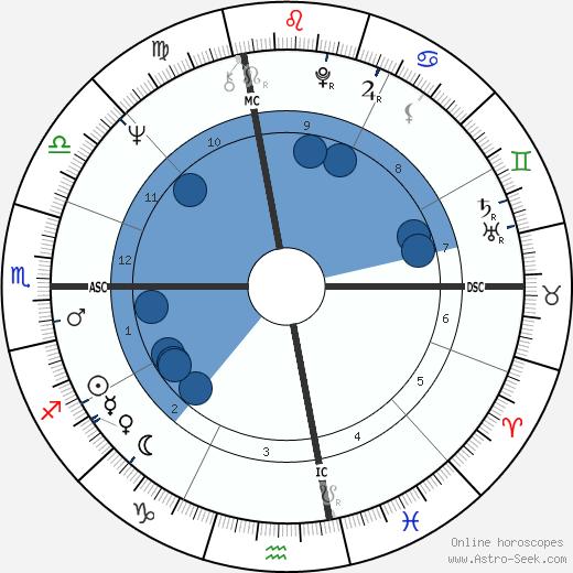 Joe McGinniss wikipedia, horoscope, astrology, instagram