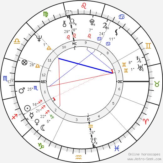 Joe McGinniss birth chart, biography, wikipedia 2018, 2019