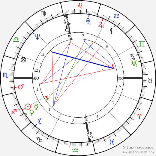 Joe McGinniss astro natal birth chart, Joe McGinniss horoscope, astrology