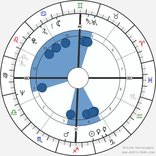 John Casablancas wikipedia, horoscope, astrology, instagram