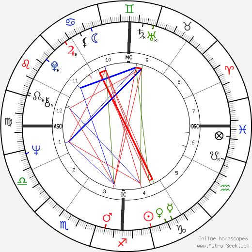 John Casablancas день рождения гороскоп, John Casablancas Натальная карта онлайн