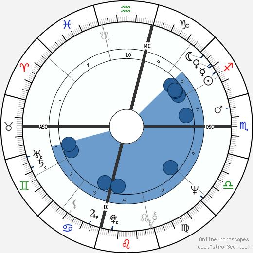 John Woodsmall wikipedia, horoscope, astrology, instagram