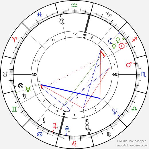 John Woodsmall tema natale, oroscopo, John Woodsmall oroscopi gratuiti, astrologia
