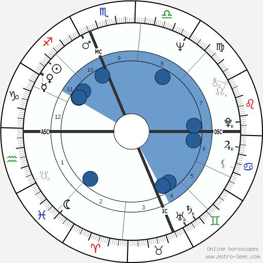 Joyce Blumberg Kozloff wikipedia, horoscope, astrology, instagram