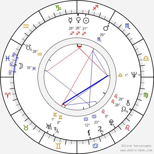 Juan Diego birth chart, biography, wikipedia 2020, 2021