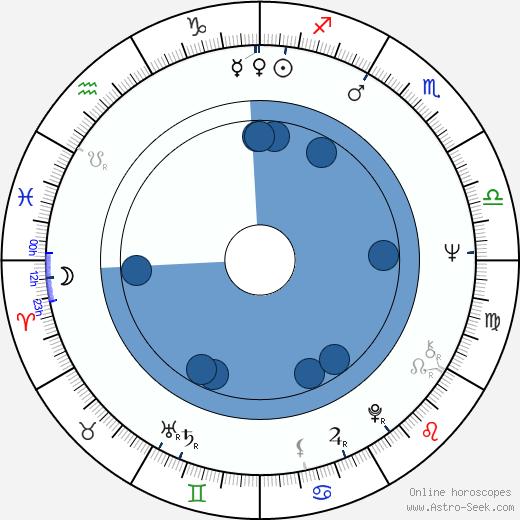 Judi West wikipedia, horoscope, astrology, instagram