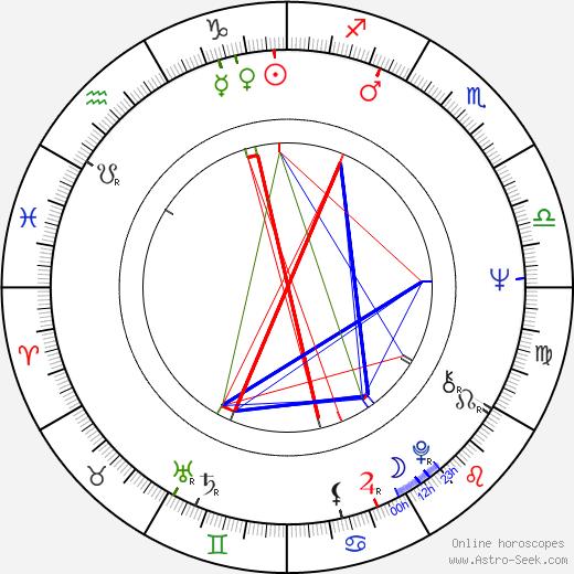 Ladislav Adamík birth chart, Ladislav Adamík astro natal horoscope, astrology