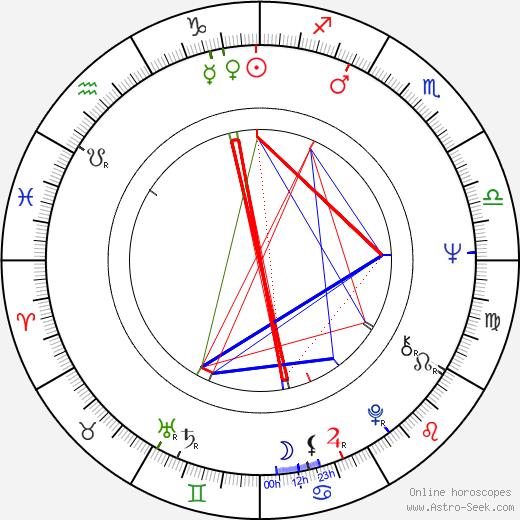 Lars-Erik Berenett birth chart, Lars-Erik Berenett astro natal horoscope, astrology