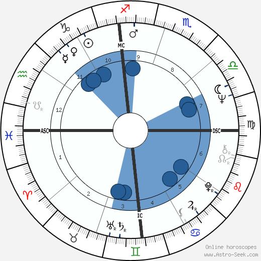 Michael Nesmith wikipedia, horoscope, astrology, instagram