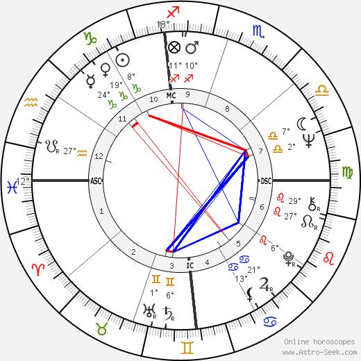 Michael Nesmith birth chart, biography, wikipedia 2020, 2021