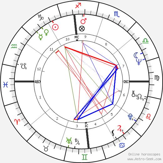 Michael Nesmith birth chart, Michael Nesmith astro natal horoscope, astrology