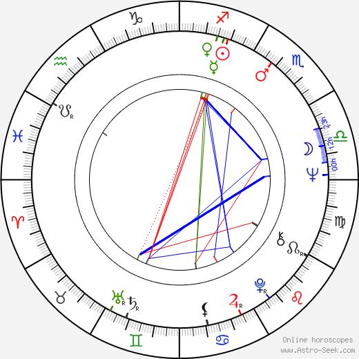 Michel Rubini astro natal birth chart, Michel Rubini horoscope, astrology