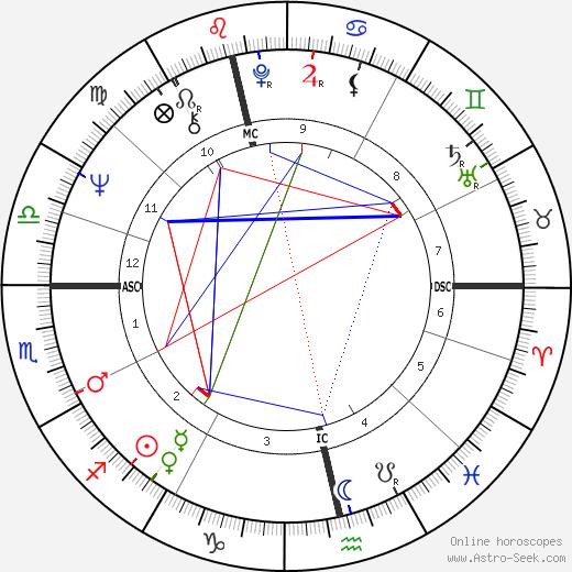 Morag Hood день рождения гороскоп, Morag Hood Натальная карта онлайн