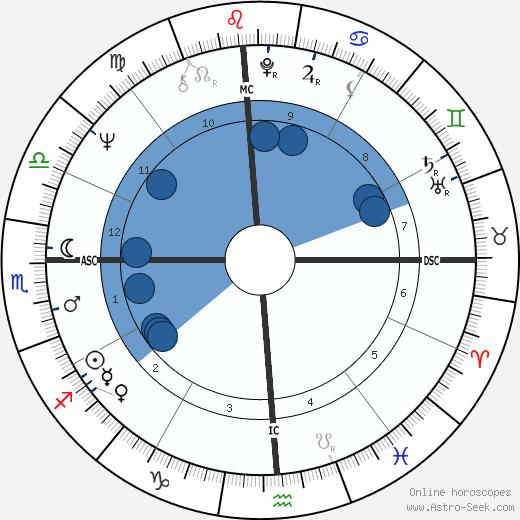 Moses Flesher wikipedia, horoscope, astrology, instagram
