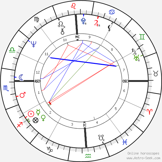 Moses Flesher tema natale, oroscopo, Moses Flesher oroscopi gratuiti, astrologia