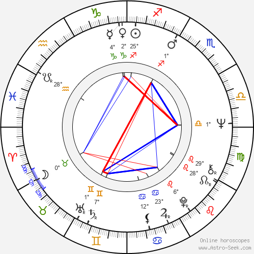 Paul Butterfield birth chart, biography, wikipedia 2018, 2019
