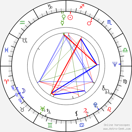 Paul Butterfield astro natal birth chart, Paul Butterfield horoscope, astrology