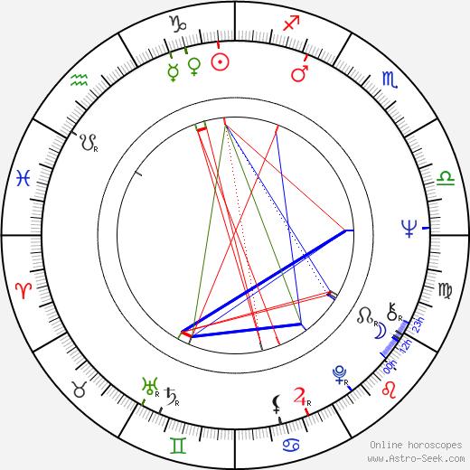 Pekka Nurmikallio astro natal birth chart, Pekka Nurmikallio horoscope, astrology