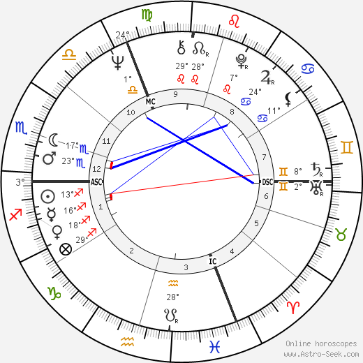 Peter Handke birth chart, biography, wikipedia 2019, 2020