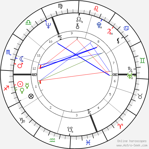 Peter Handke astro natal birth chart, Peter Handke horoscope, astrology