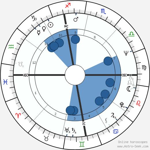 Raffaela De Carolis wikipedia, horoscope, astrology, instagram