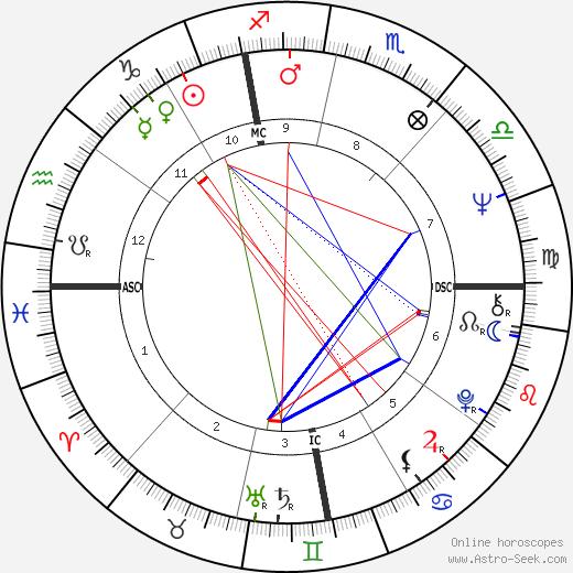 Raffaela De Carolis tema natale, oroscopo, Raffaela De Carolis oroscopi gratuiti, astrologia