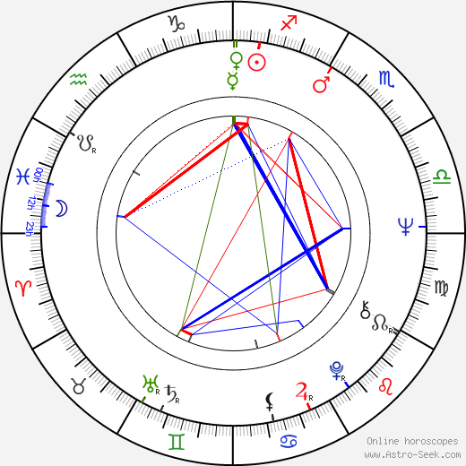 Rex Thompson birth chart, Rex Thompson astro natal horoscope, astrology