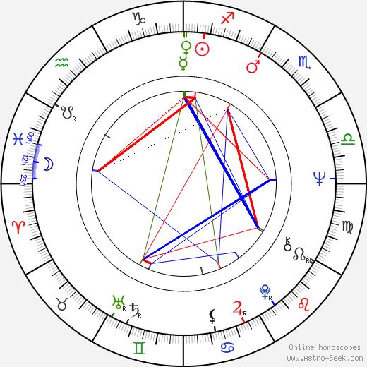 Rex Thompson tema natale, oroscopo, Rex Thompson oroscopi gratuiti, astrologia