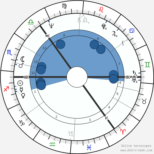 Richard Shepherd wikipedia, horoscope, astrology, instagram