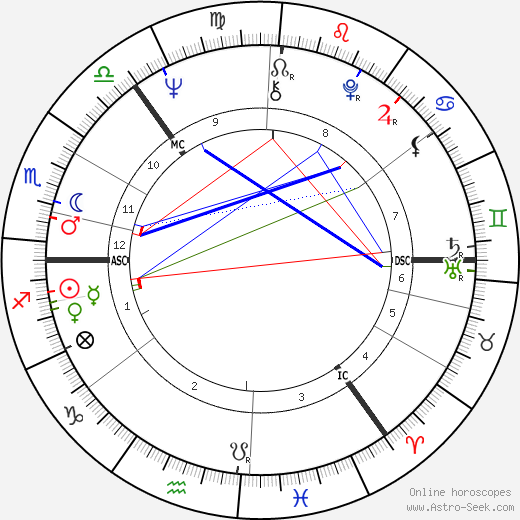 Richard Shepherd astro natal birth chart, Richard Shepherd horoscope, astrology