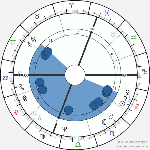 Robert Hand wikipedia, horoscope, astrology, instagram