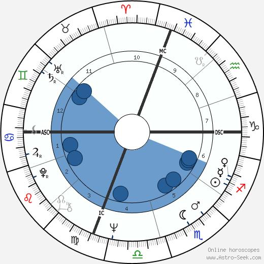 Robert Hand wikipedia, horoscope, astrology, instagram