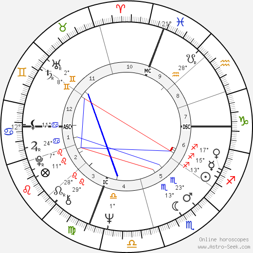 Robert Hand birth chart, biography, wikipedia 2018, 2019
