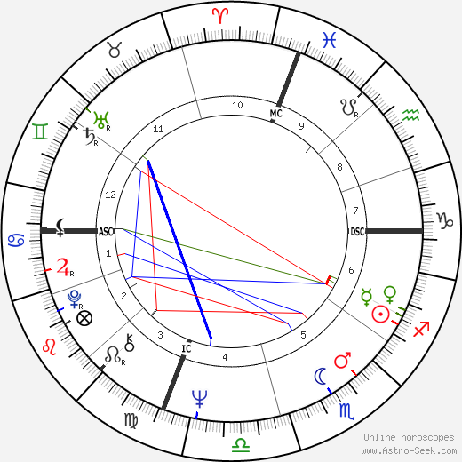 Robert Hand astro natal birth chart, Robert Hand horoscope, astrology