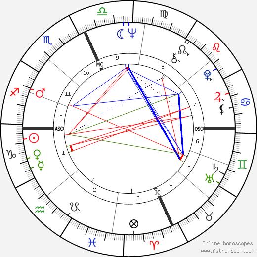Robert Quine astro natal birth chart, Robert Quine horoscope, astrology
