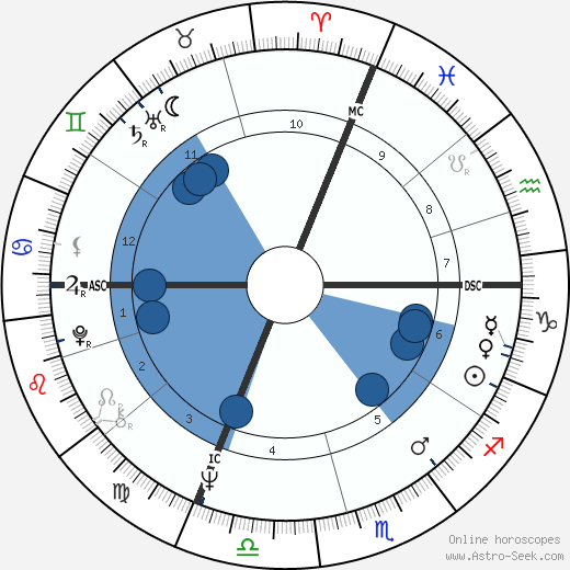 Rufus wikipedia, horoscope, astrology, instagram