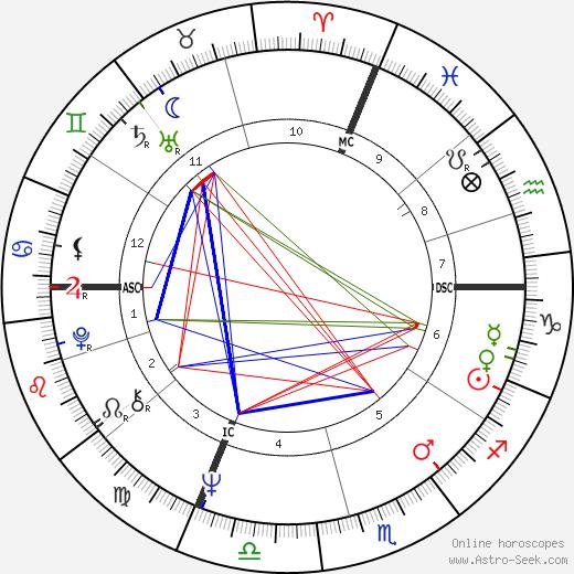 Руф Rufus день рождения гороскоп, Rufus Натальная карта онлайн
