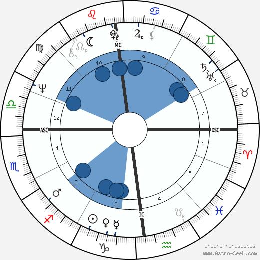 Serge July wikipedia, horoscope, astrology, instagram