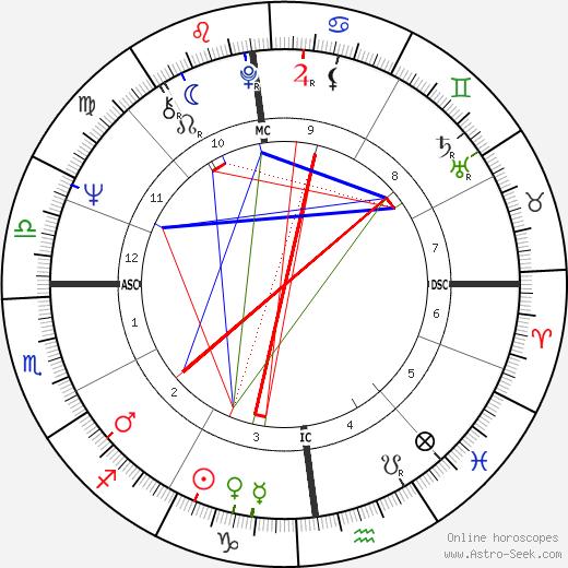 Serge July tema natale, oroscopo, Serge July oroscopi gratuiti, astrologia