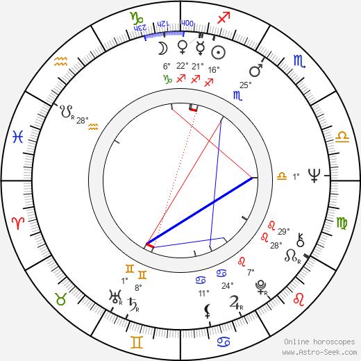 Stefan Danailov birth chart, biography, wikipedia 2019, 2020