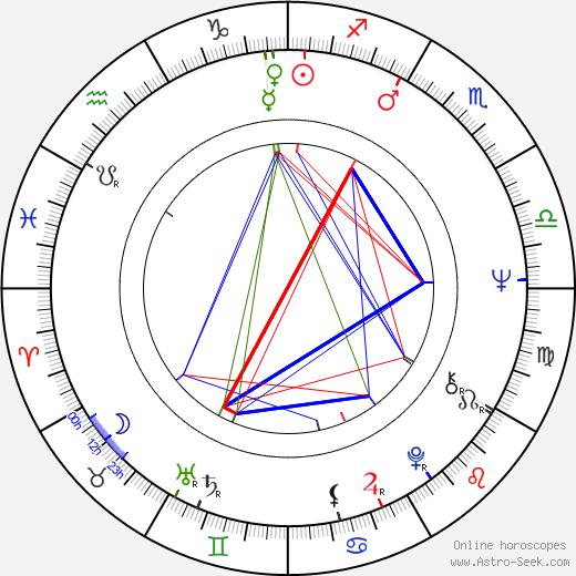 Štěpánka Řeháková birth chart, Štěpánka Řeháková astro natal horoscope, astrology
