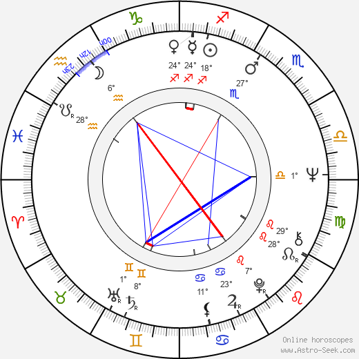 Szabolcs Cseh birth chart, biography, wikipedia 2019, 2020