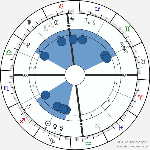Thomas Menino wikipedia, horoscope, astrology, instagram