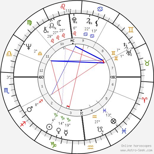 Thomas Menino birth chart, biography, wikipedia 2020, 2021