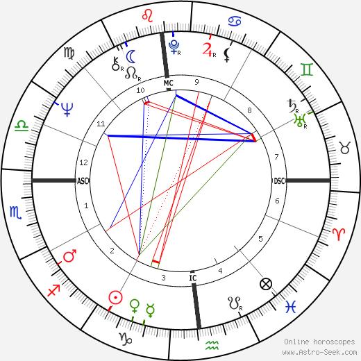 Thomas Menino birth chart, Thomas Menino astro natal horoscope, astrology