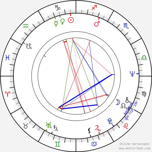 Veikko Honkanen birth chart, Veikko Honkanen astro natal horoscope, astrology