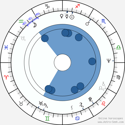 Vladimír Blažek horoscope, astrology, sign, zodiac, date of birth, instagram