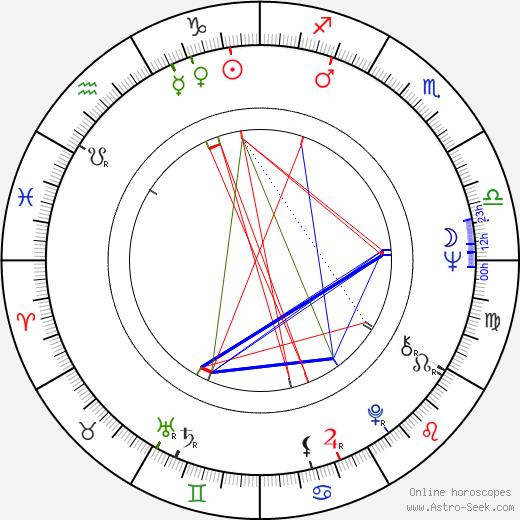 Vladimír Pucholt astro natal birth chart, Vladimír Pucholt horoscope, astrology
