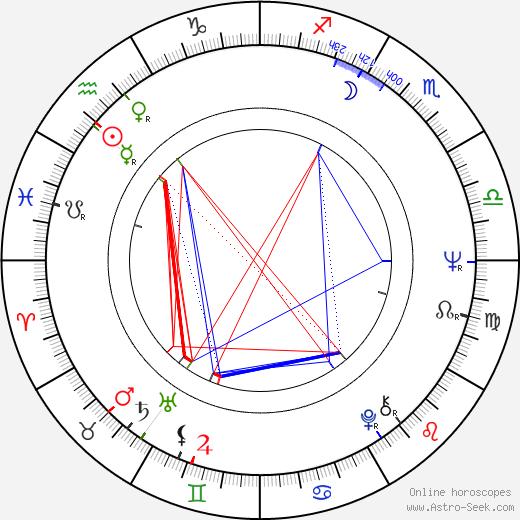 Ada Lundver astro natal birth chart, Ada Lundver horoscope, astrology